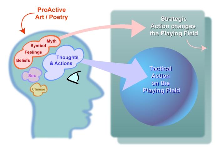 Proactive Art 5
